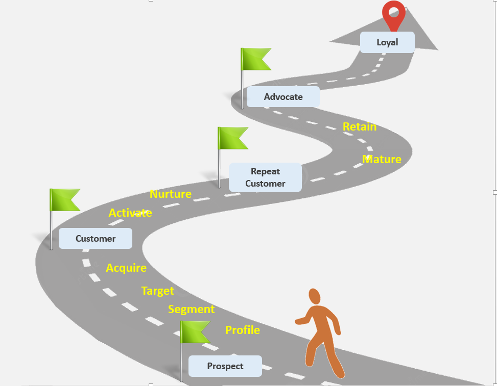 Marketing Automation can Supercharge your business