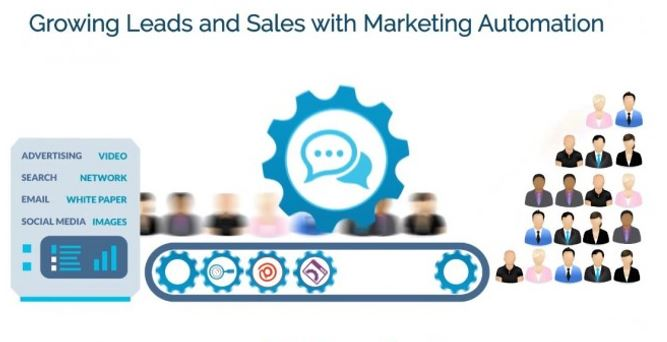 MARKETING AUTOMATION FOR LEADS AND SALES