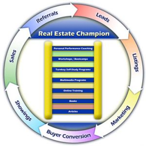 3 real estate digital marketing strategies that drive results for your business