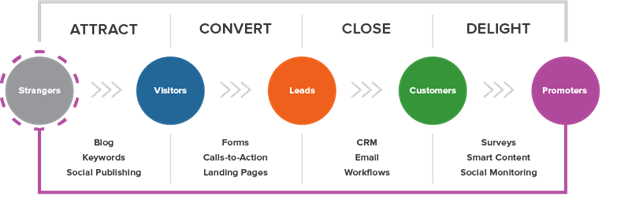 Inbound Marketing Actions
