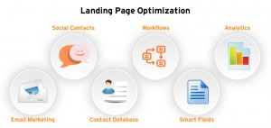 Strategies to Increase landing page conversion