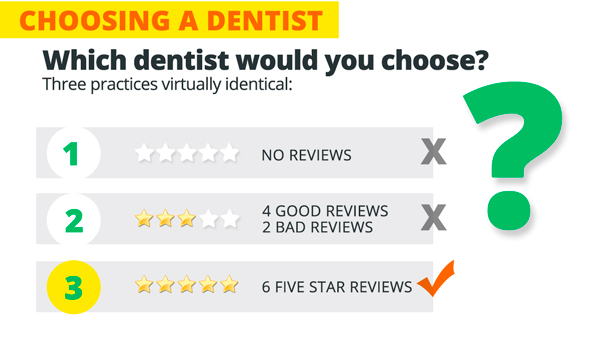 Quick Remarketing ideas to attract new Dental Patients