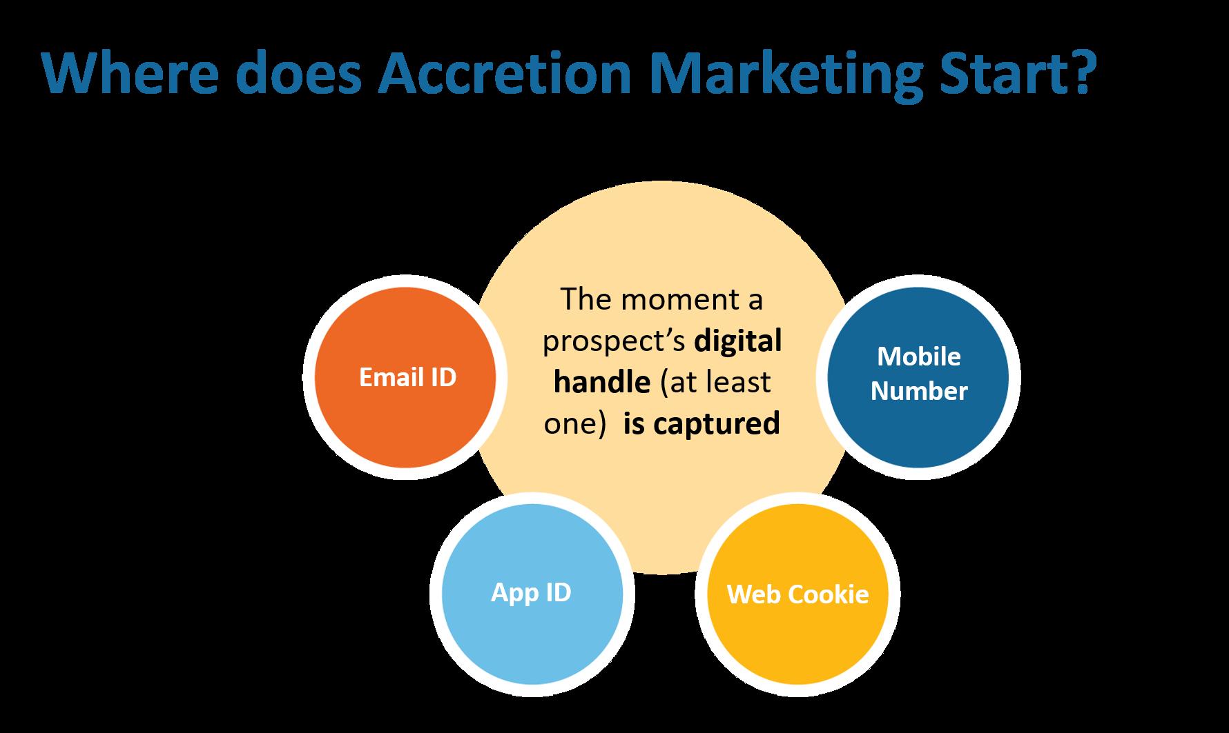 Accretion-marketing
